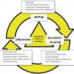 De Trinity-mindset bestaat uit 3 onderdelen die elkaar versterken: gedragsanalyse, resultaatanalyse en ervaringsanalyse.