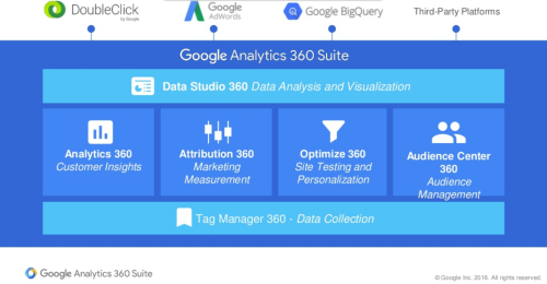 google-analytics-360-suite-overview-1000x520
